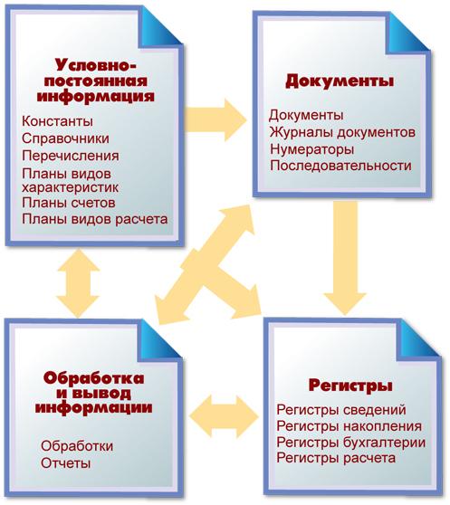 понимание конфигурации объекты документ справочник регистр и тп